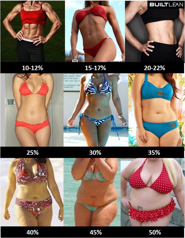 Percentual de Gordura Corporal na Mulher