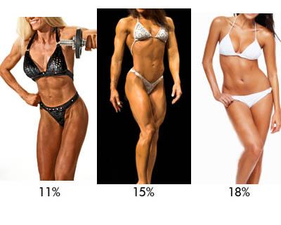 Quero ficar assim: entre 16 a 18% de gordura